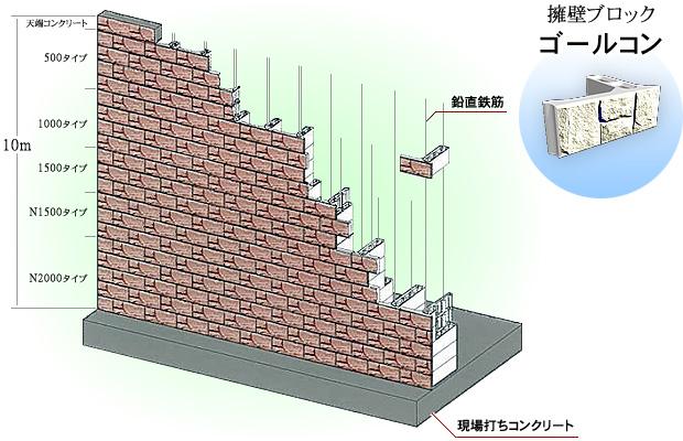 プレキャスト擁壁にコンクリートブロックを使用した擁壁工。逆T字擁壁・L型擁壁・RC擁壁等。全国ゴールコン協会
